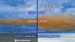 freezing rain and sleet diagram